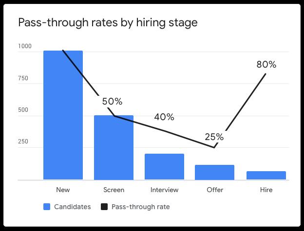 high yield ratio recruitment: pass through rate chart