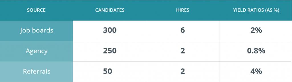 High Yield Ratio Recruitment