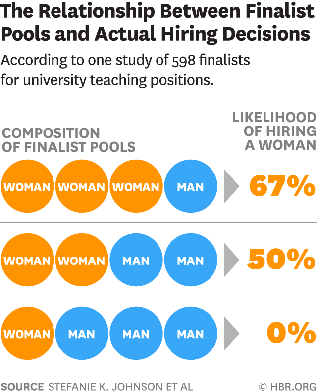 hiring bias: the relationship between finalist pools and hiring decisions